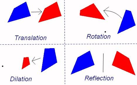 Transformations In Geometry - Lessons - Tes Teach